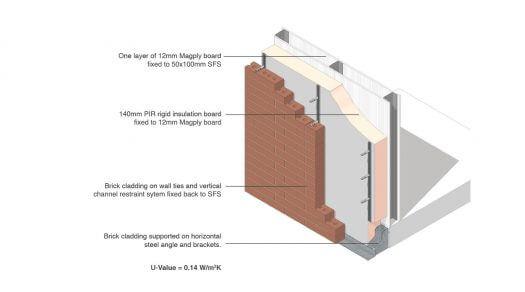 Magply-Brick-Cladding-3D-525x292