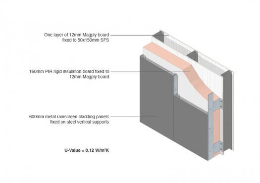 Magply-Metal-Rainscreen-Cladding-3D-525x370
