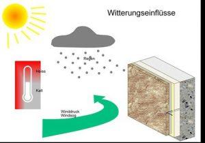 Witterungseinflüsse der vorgehängten Fassade