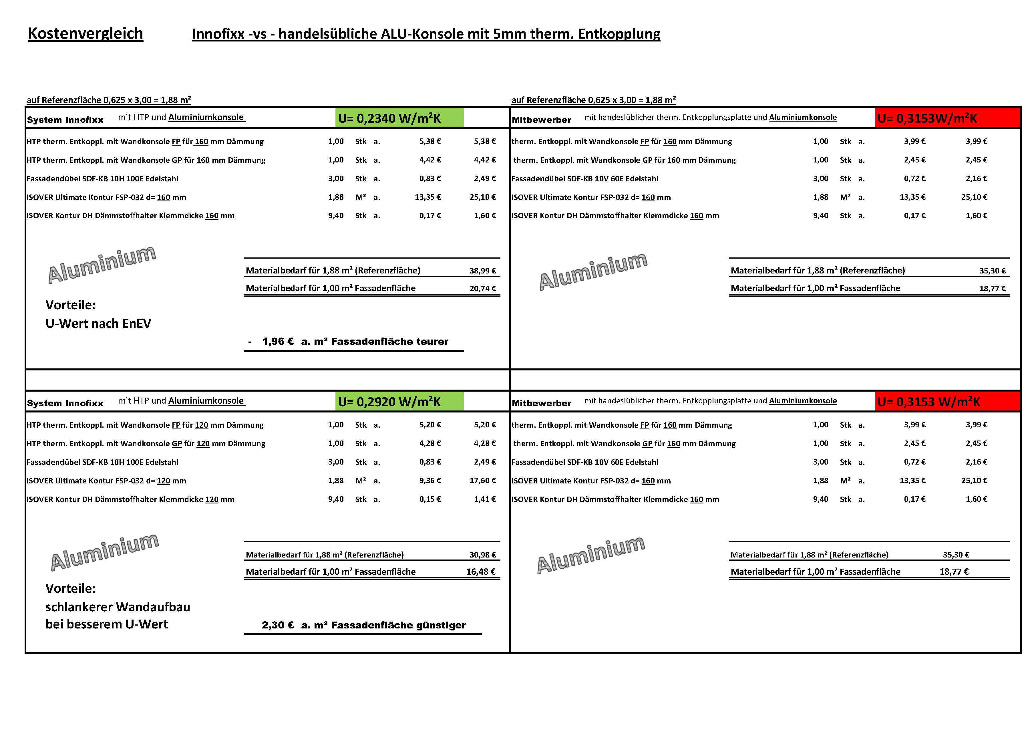 Preisvergleich 100 - 160 mm Stand 07.02.18_Seite_1