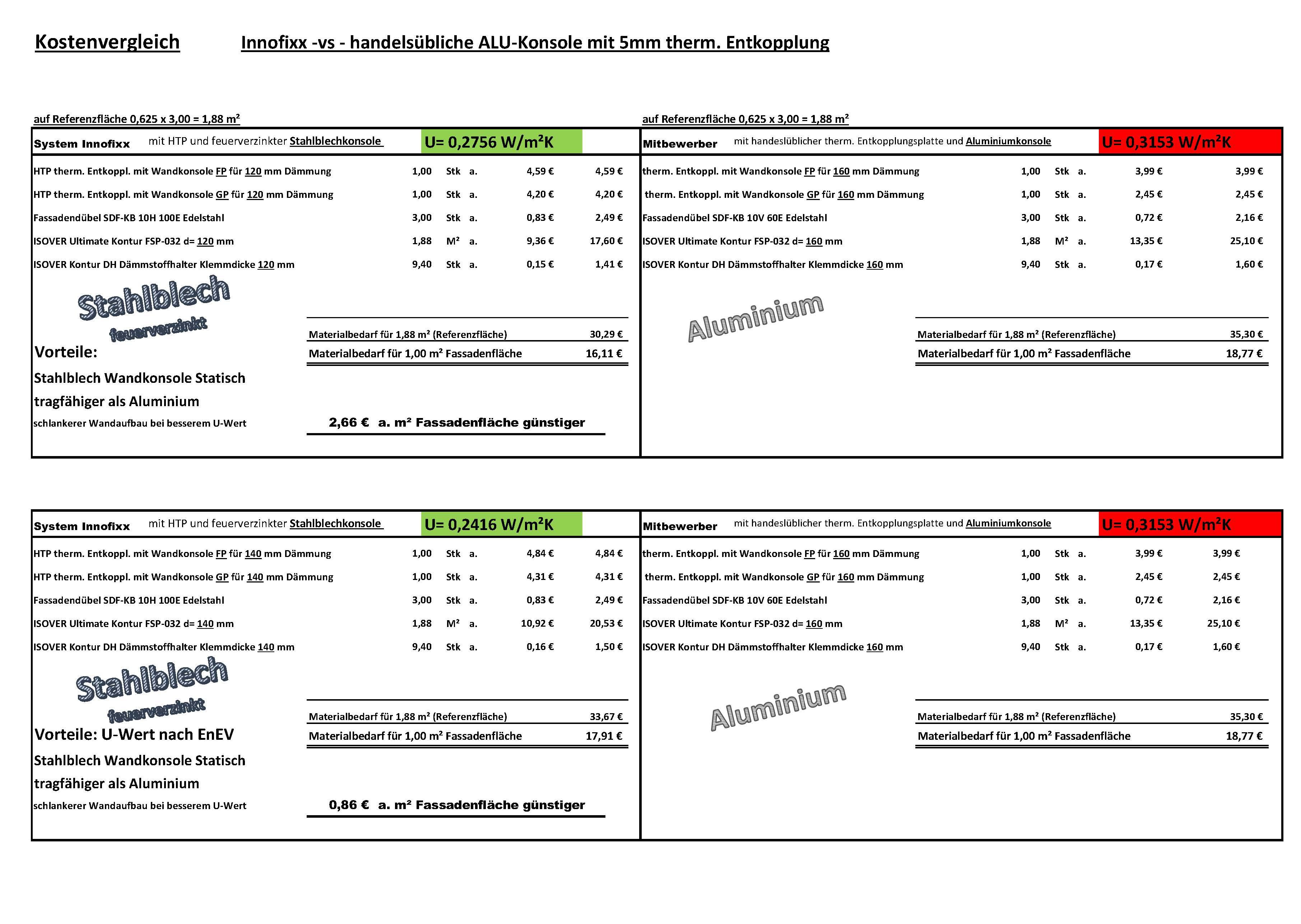 Preisvergleich 100 - 160 mm Stand 07.02.18_Seite_2