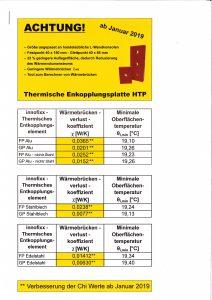 HTP 2.0